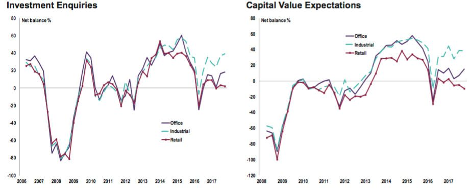 commercial-property-capital-value-expectations-2018-q1