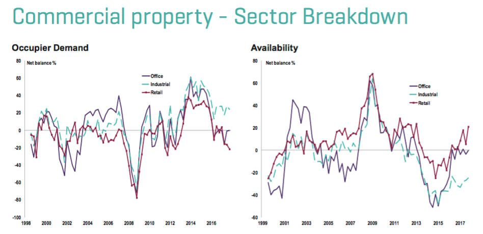 commercial-property-sector-breakdown-occupier-demand-2018-q1
