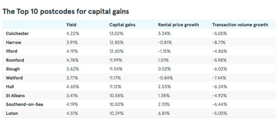 top-10-hotspots-postcodes-capital-gains