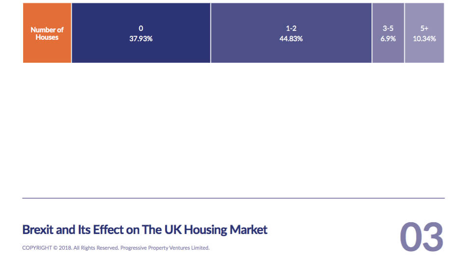 brexit-survey-how-many-properties-do-you-own-progressive